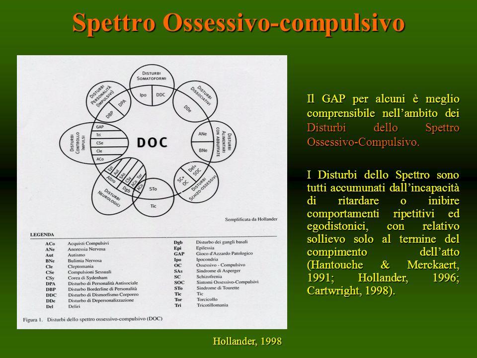 Spettro Ossessivo-compulsivo Hollander, 1998 Il GAP per alcuni è meglio comprensibile nellambito dei Disturbi dello Spettro Ossessivo-Compulsivo. I Di