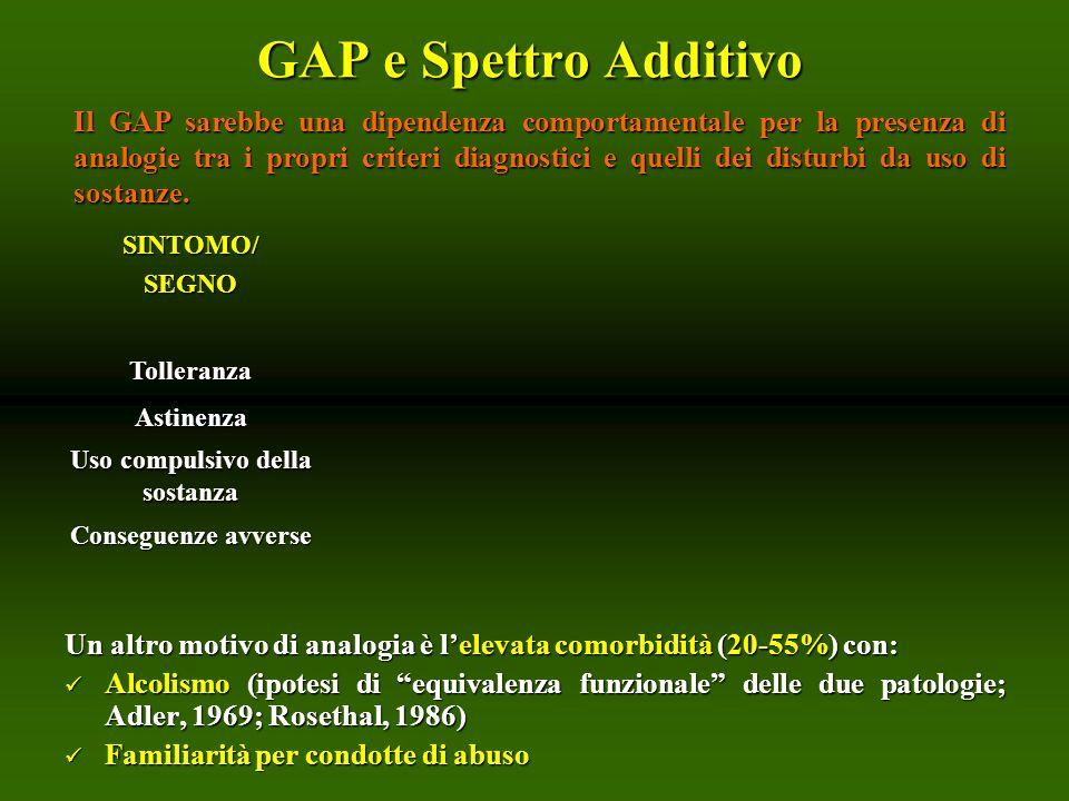 GAP e Spettro Additivo Un altro motivo di analogia è lelevata comorbidità (20-55%) con: Alcolismo (ipotesi di equivalenza funzionale delle due patolog
