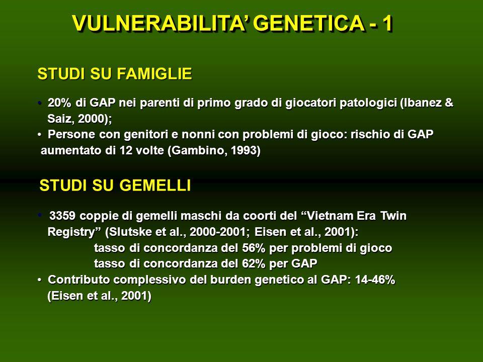 STUDI SU FAMIGLIE 20% di GAP nei parenti di primo grado di giocatori patologici (Ibanez & 20% di GAP nei parenti di primo grado di giocatori patologic