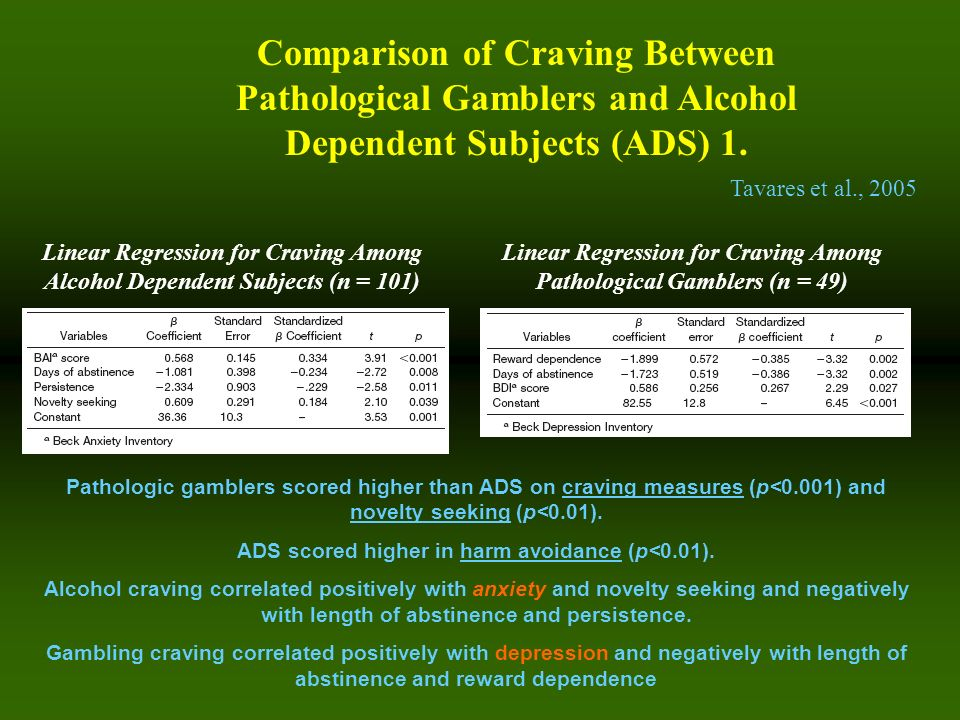 Pathologic gamblers scored higher than ADS on craving measures (p<0.001) and novelty seeking (p<0.01). ADS scored higher in harm avoidance (p<0.01). A