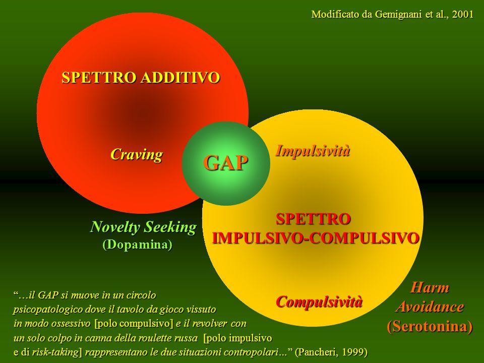 Novelty Seeking (Dopamina) Novelty Seeking (Dopamina) Harm Avoidance (Serotonina) SPETTRO ADDITIVO Craving Craving GAP Impulsività SPETTROIMPULSIVO-CO