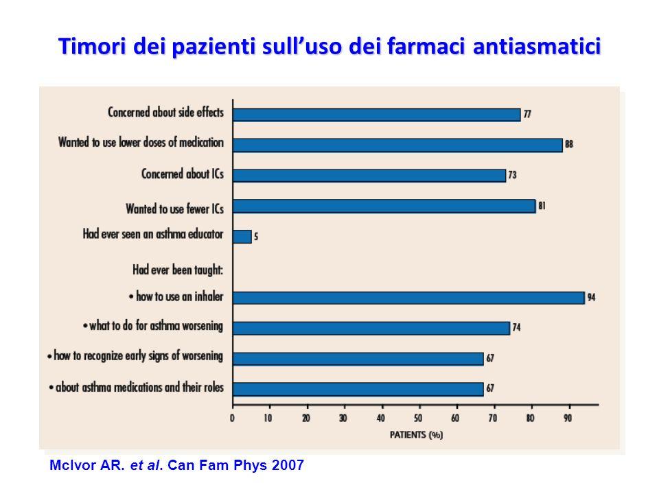 Timori dei pazienti sulluso dei farmaci antiasmatici McIvor AR. et al. Can Fam Phys 2007