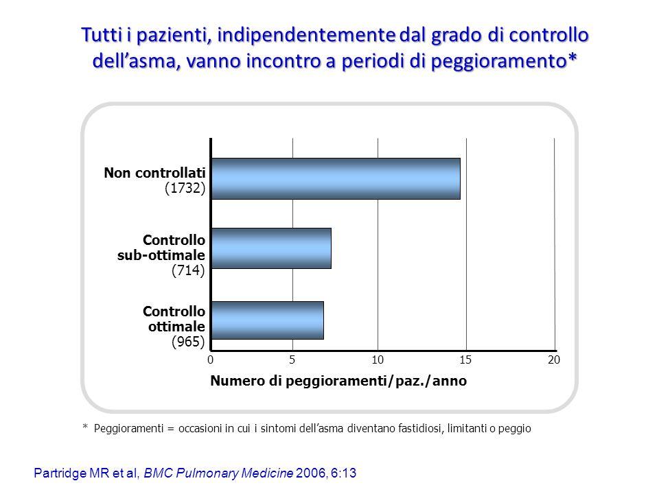 Tutti i pazienti, indipendentemente dal grado di controllo dellasma, vanno incontro a periodi di peggioramento* 5101520 Non controllati (1732) Control