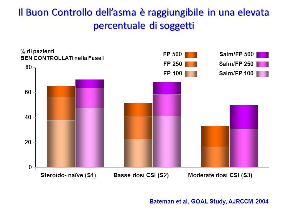Il Buon Controllo dellasma è raggiungibile in una elevata percentuale di soggetti 0 % di pazienti BEN CONTROLLATI nella Fase I Salm/FP 500 Salm/FP 250