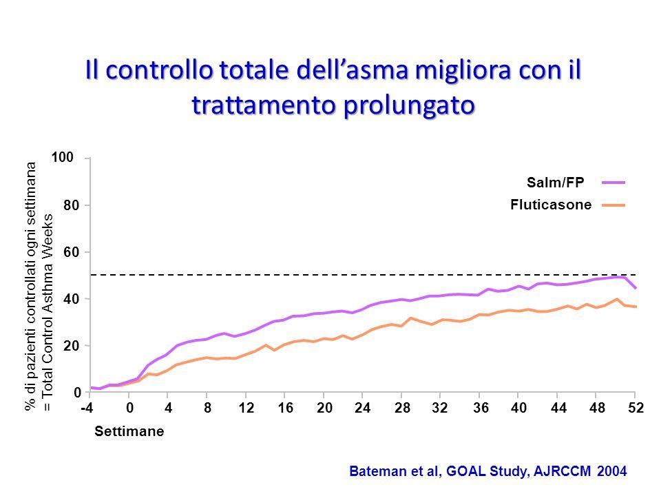 Il controllo totale dellasma migliora con il trattamento prolungato 100 20 80 0 60 40 Settimane Salm/FP Fluticasone -40440444812162428323652820 % di p