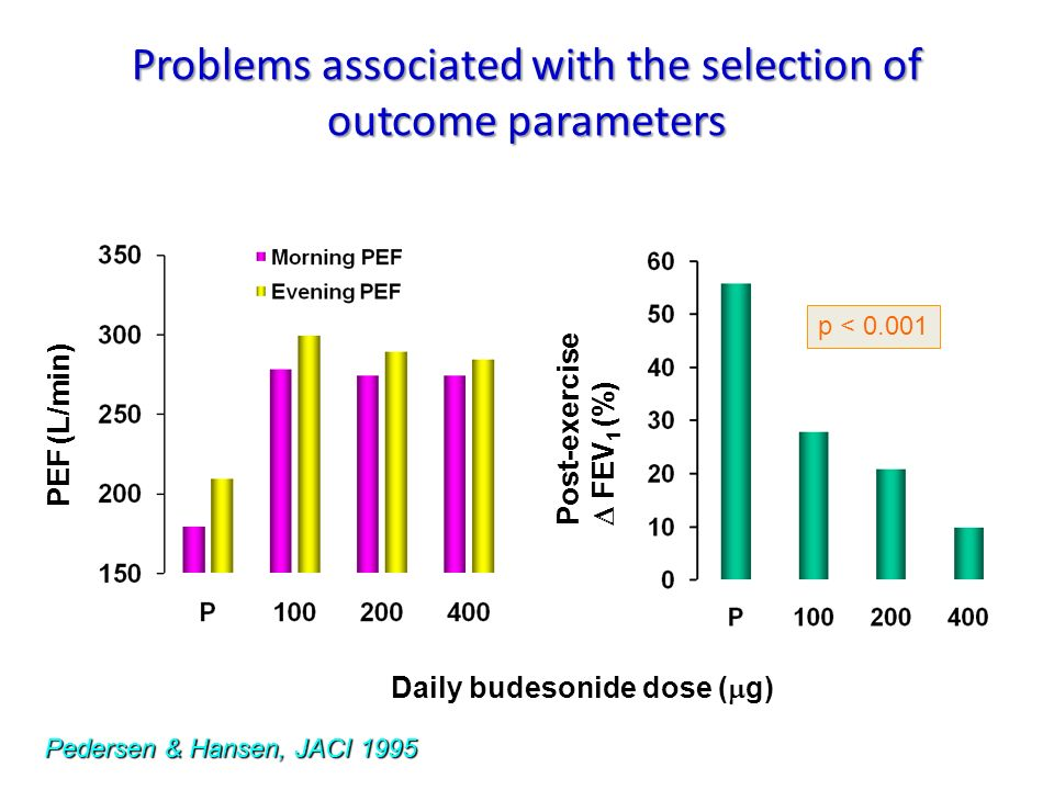Problems associated with the selection of outcome parameters Post-exercise FEV 1 (%) p < 0.001 Pedersen & Hansen, JACI 1995 Daily budesonide dose ( g)