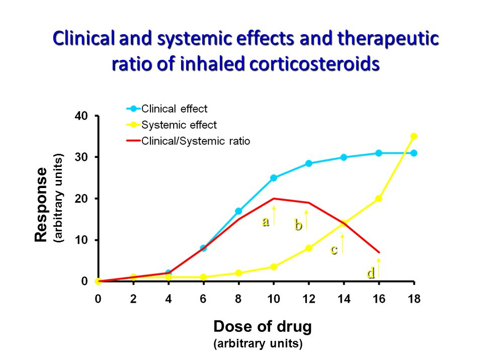 Clinical and systemic effects and therapeutic ratio of inhaled corticosteroids Response (arbitrary units) Dose of drug (arbitrary units) a b c d