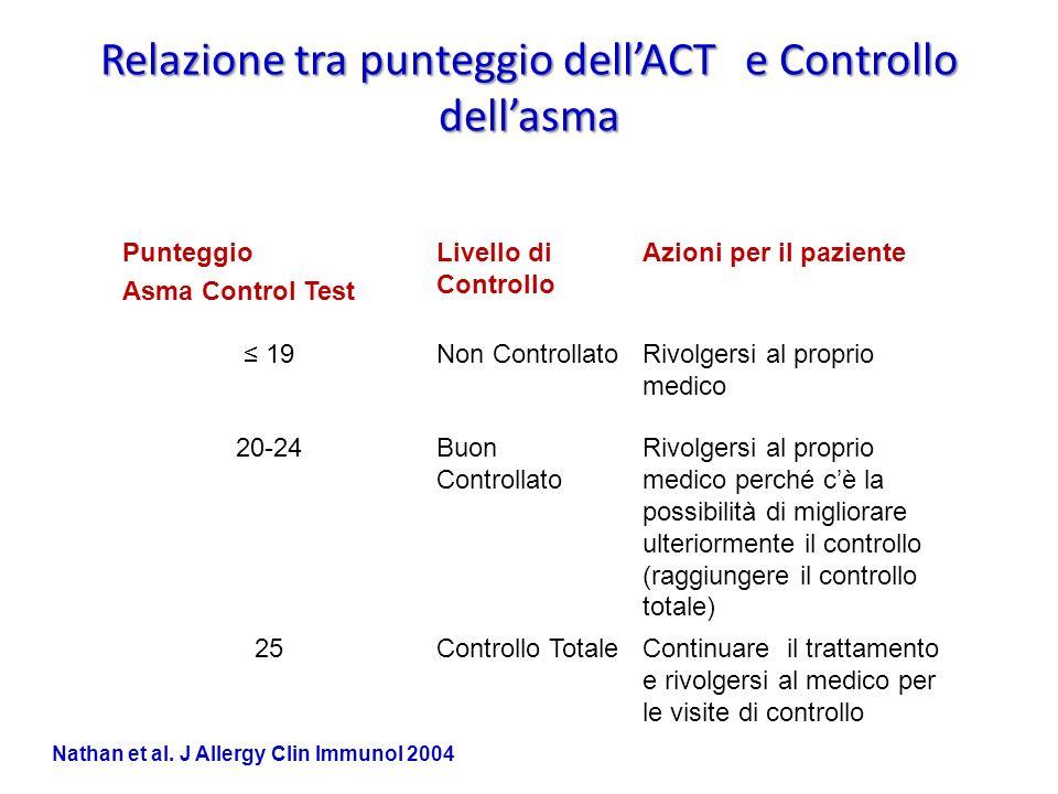Relazione tra punteggio dellACT e Controllo dellasma Punteggio Asma Control Test Livello di Controllo Azioni per il paziente 19Non ControllatoRivolger