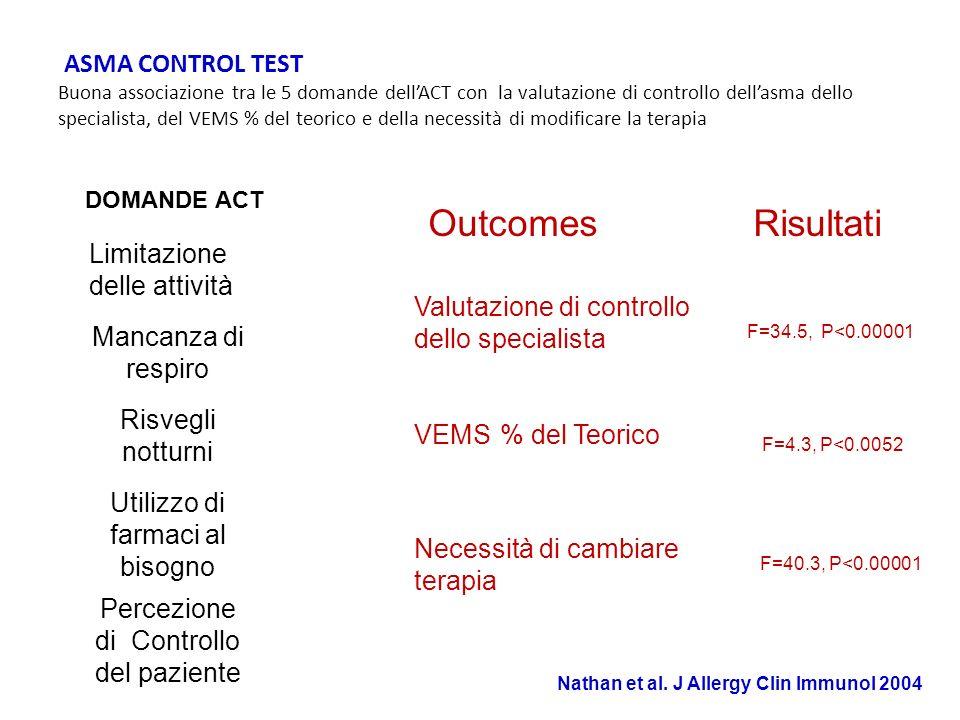 ASMA CONTROL TEST ASMA CONTROL TEST Buona associazione tra le 5 domande dellACT con la valutazione di controllo dellasma dello specialista, del VEMS %