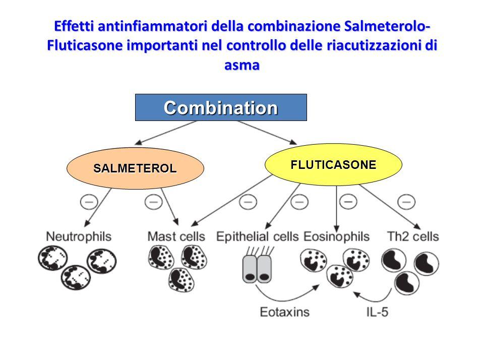 Effetti antinfiammatori della combinazione Salmeterolo- Fluticasone importanti nel controllo delle riacutizzazioni di asma Combination SALMETEROL FLUT