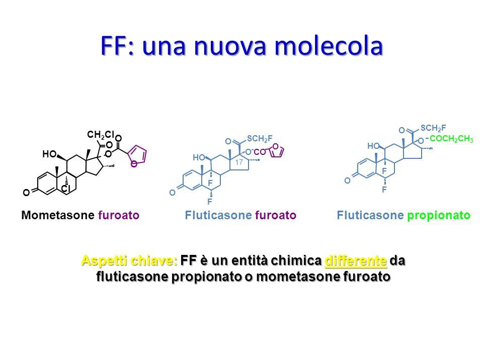 Aspetti chiave: FF è un entità chimica differente da fluticasone propionato o mometasone furoato FF: una nuova molecola F O O O F HO F Fluticasone fur