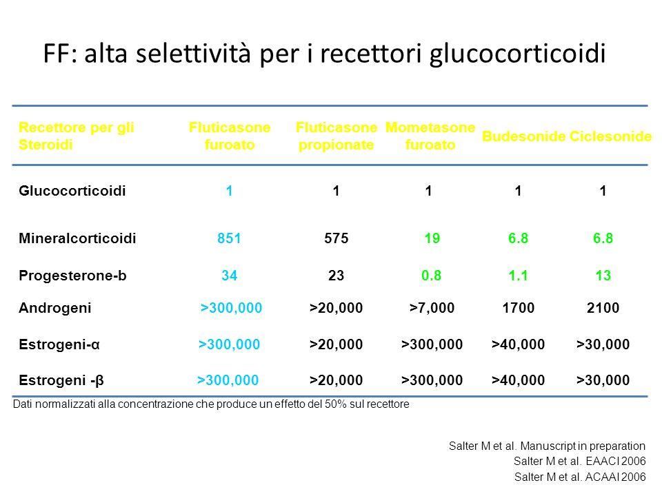 FF: alta selettività per i recettori glucocorticoidi >30,000>40,000>300,000>20,000Estrogeni -β >30,000>40,000>300,000>20,000>300,000Estrogeni-α 210017