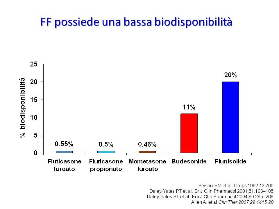 FF possiede una bassa biodisponibilità Bryson HM et al. Drugs 1992;43:760 Daley-Yates PT et al. Br J Clin Pharmacol 2001;51:103–105 Daley-Yates PT et