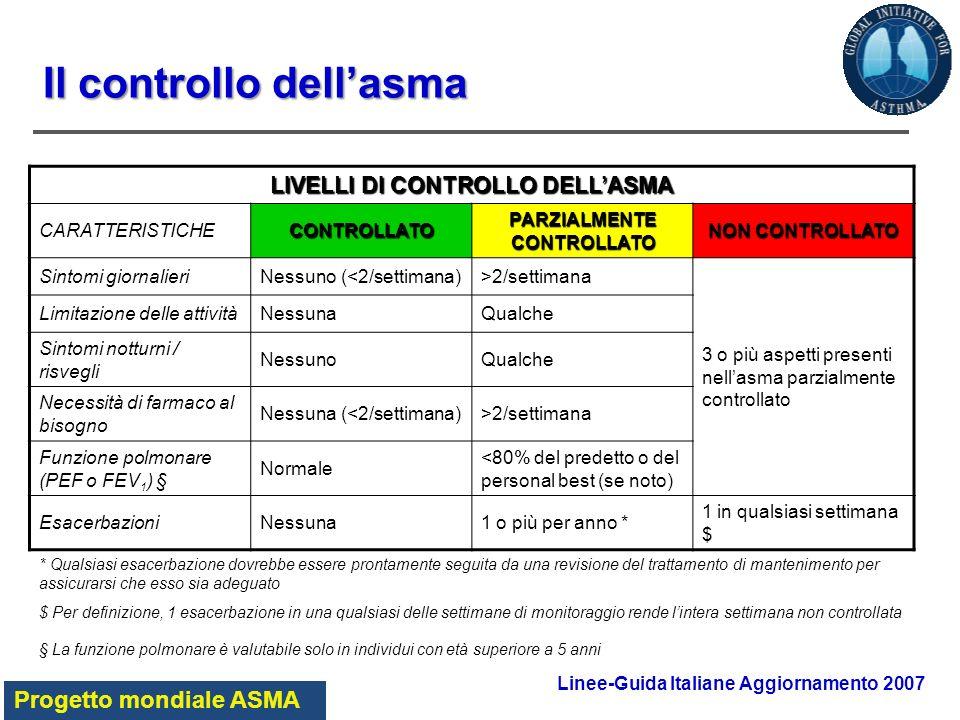 LIVELLI DI CONTROLLO DELLASMA CARATTERISTICHECONTROLLATO PARZIALMENTE CONTROLLATO NON CONTROLLATO Sintomi giornalieriNessuno (<2/settimana)>2/settiman