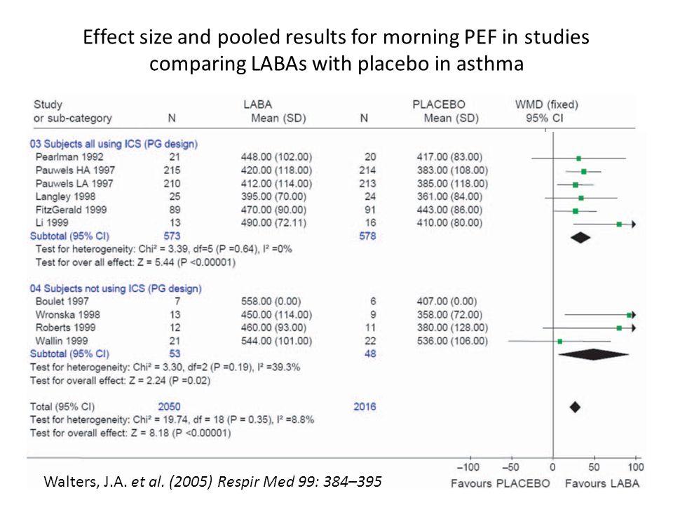 La combinazione tra corticosteroidi inalatori a dosi medio-basse + un beta2-agonista a lunga durata dazione si è dimostrata più efficace rispetto alle altre opzioni su vari indicatori di controllo dellasma (sintomi, funzione polmonare, riacutizzazioni) e sulla possibilità di ottenere il buon controllo (A) La dose di corticosteroidi inalatori può essere aumentata a livelli medio-alti per raggiungere il controllo (B) Progetto mondiale ASMA Linee-Guida Italiane Aggiornamento 2008 LIBRA – Linee Guida Italiane Asma moderato-grave: Adulti