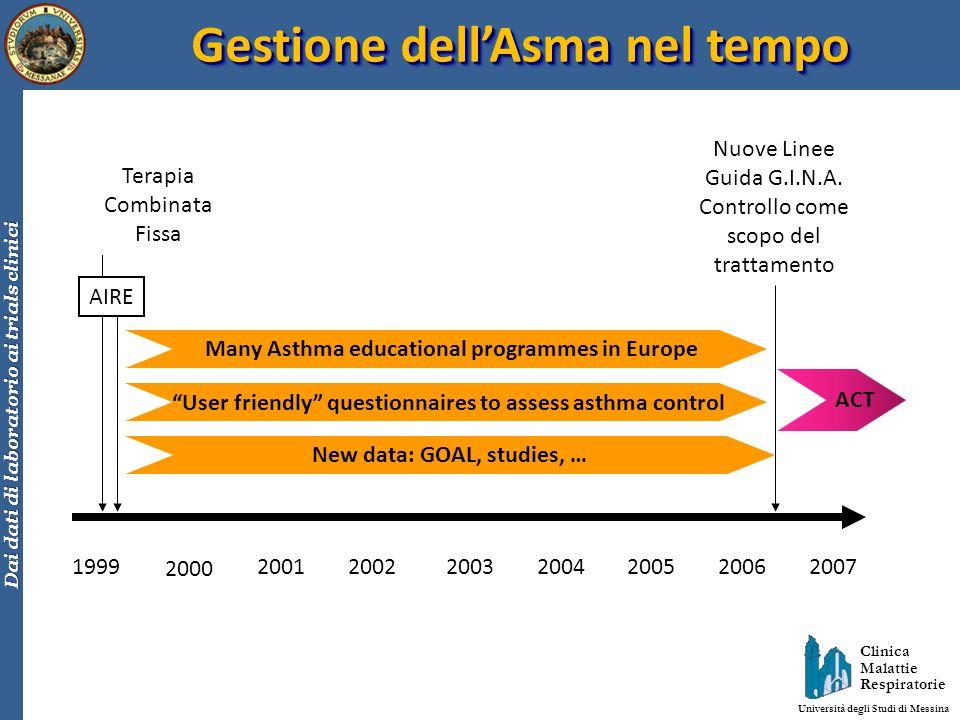 Clinica Malattie Respiratorie Università degli Studi di Messina Dai dati di laboratorio ai trials clinici Gestione dellAsma nel tempo 1999 2000 200120