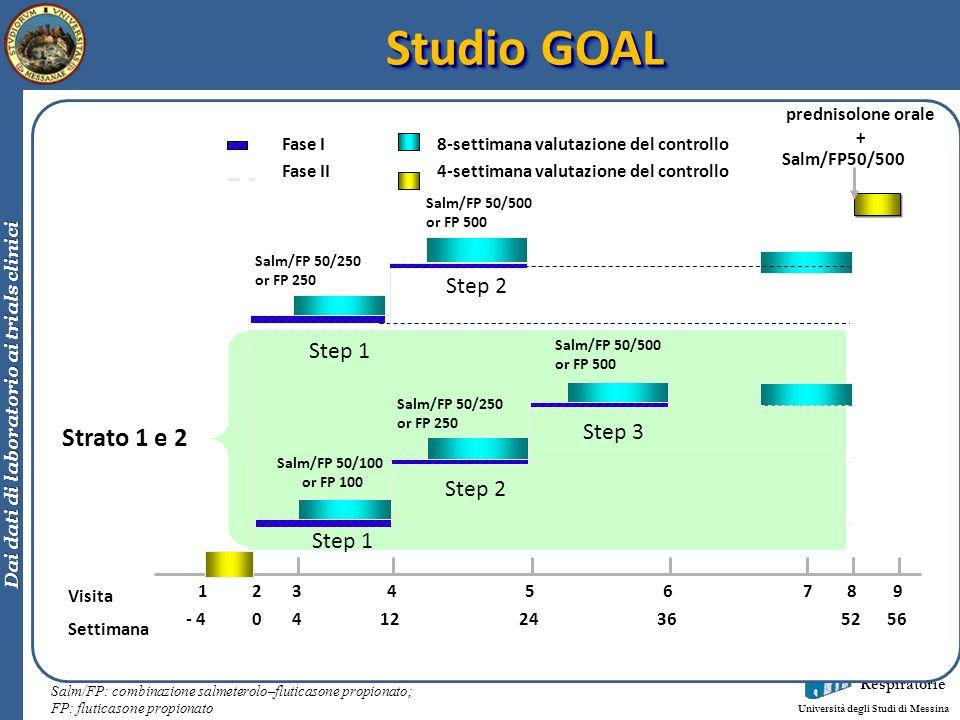 Clinica Malattie Respiratorie Università degli Studi di Messina Dai dati di laboratorio ai trials clinici Strato 1 e 2 Studio GOAL prednisolone orale