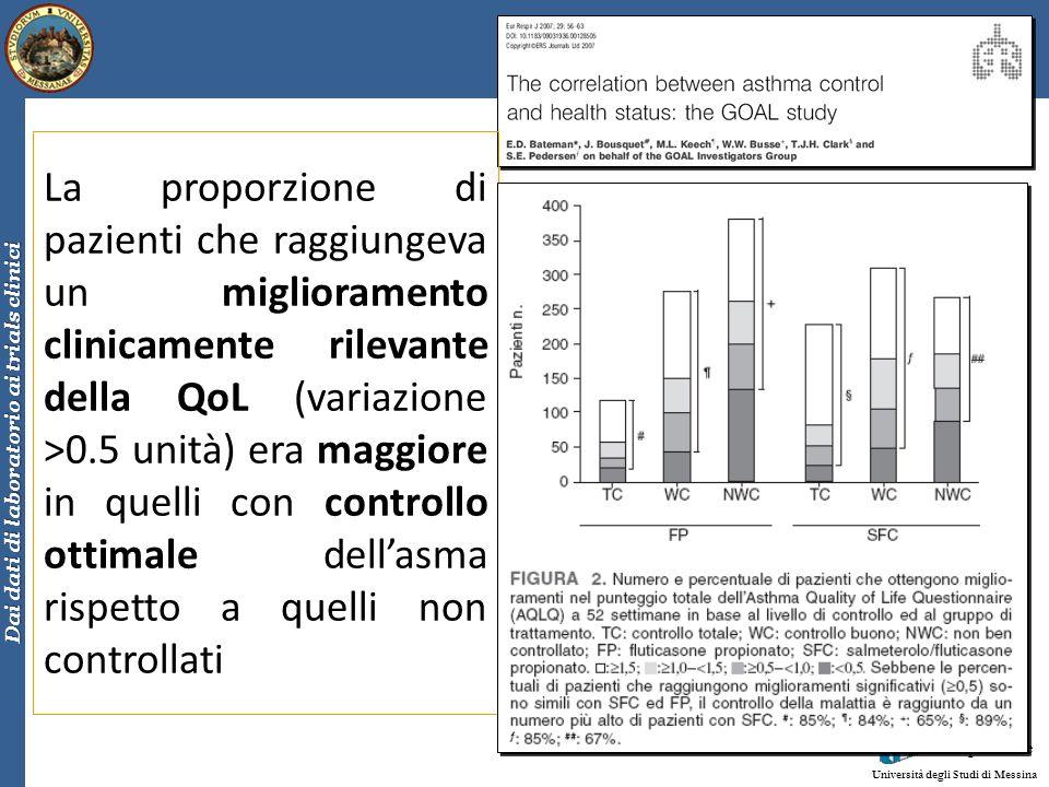 Clinica Malattie Respiratorie Università degli Studi di Messina Dai dati di laboratorio ai trials clinici La proporzione di pazienti che raggiungeva u