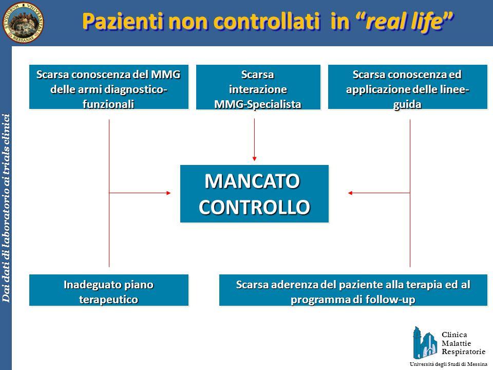 Clinica Malattie Respiratorie Università degli Studi di Messina Dai dati di laboratorio ai trials clinici MANCATOCONTROLLOMANCATOCONTROLLO Scarsa cono