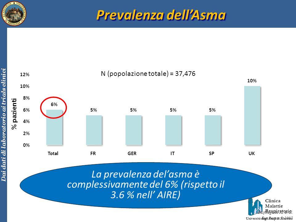 Clinica Malattie Respiratorie Università degli Studi di Messina Dai dati di laboratorio ai trials clinici Prevalenza dellAsma N (popolazione totale) =