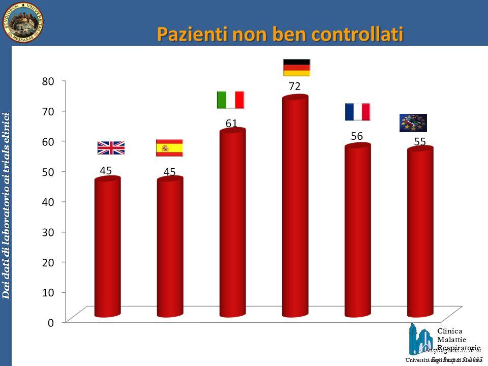 Clinica Malattie Respiratorie Università degli Studi di Messina Dai dati di laboratorio ai trials clinici Desfougeres JL et al. Eur Respir J. 2007
