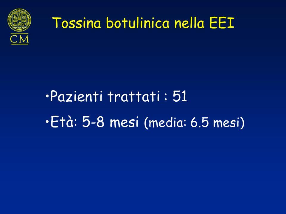 Pazienti trattati : 51 Età: 5-8 mesi (media: 6.5 mesi) Tossina botulinica nella EEI