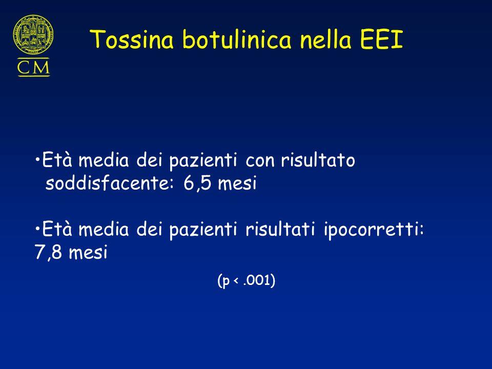 Età media dei pazienti con risultato soddisfacente: 6,5 mesi Età media dei pazienti risultati ipocorretti: 7,8 mesi (p <.001) Tossina botulinica nella