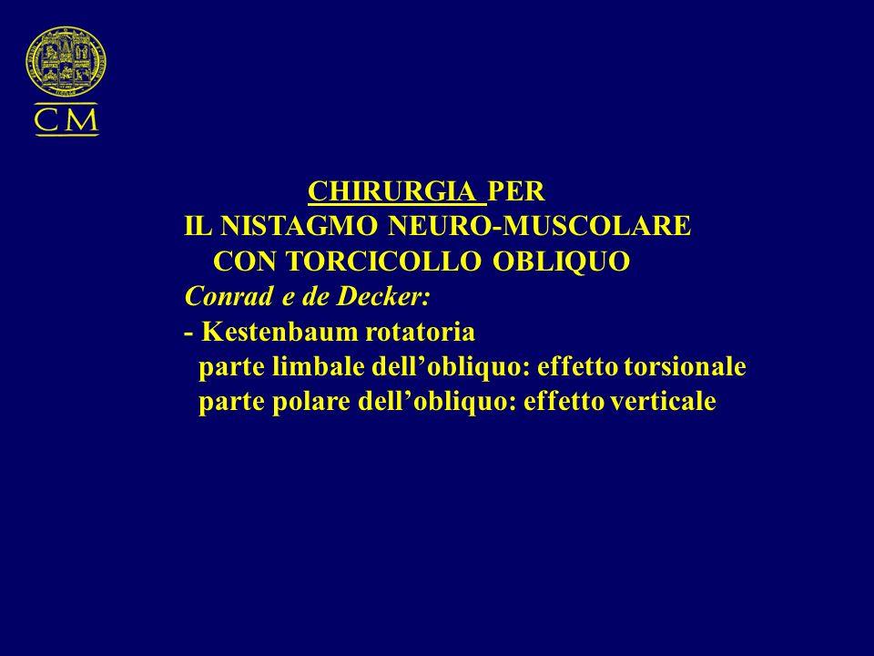 CHIRURGIA PER IL NISTAGMO NEURO-MUSCOLARE CON TORCICOLLO OBLIQUO Conrad e de Decker: - Kestenbaum rotatoria parte limbale dellobliquo: effetto torsion