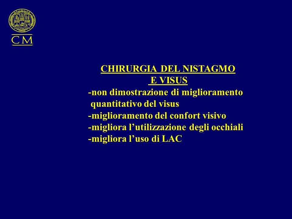 CHIRURGIA DEL NISTAGMO E VISUS -non dimostrazione di miglioramento quantitativo del visus -miglioramento del confort visivo -migliora lutilizzazione degli occhiali -migliora luso di LAC