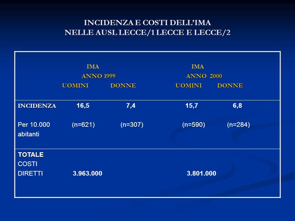 STIMA DEI COSTI DI OSPEDALIZZAZIONE NELLE AUSL LECCE/1 E LECCE/2 NEGLI ANNI 1999 E 2000 (TOTALE E PER I SOLI SOGGETTI DI ETA SUPERIORE A 65 ANNI) DIAGNOSIS ANNO COSTI COSTI RELATED DIRETTI DIRETTI GROUPS TOTALE () >65 aa () DRG 209 1999 1.723.000 1.551.00 2000 2.050.000 1.845.000 2000 2.050.000 1.845.000 DRG 210-211 1999 1.927.000 1.734.000 2000 1.701.000 1531.000 2000 1.701.000 1531.000 DRG 235-236 1999 849.000 764.000 2000 619.000 557.000 2000 619.000 557.000