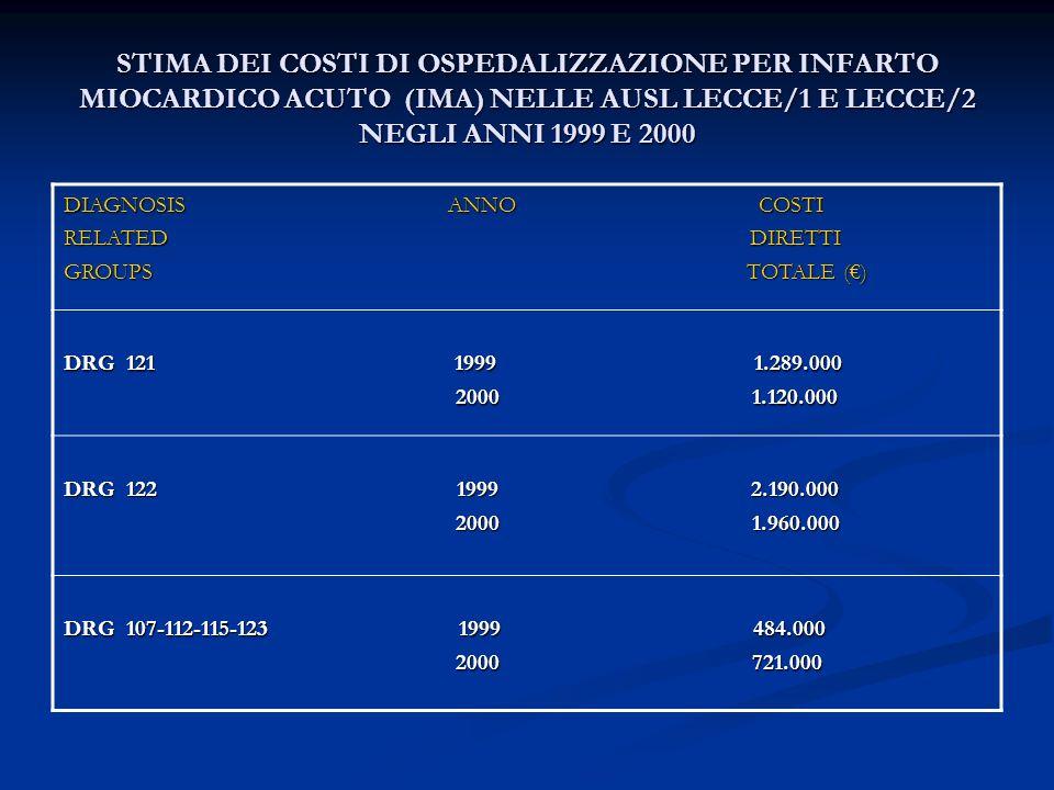 STIMA DEI COSTI DI OSPEDALIZZAZIONE PER INFARTO MIOCARDICO ACUTO (IMA) NELLE AUSL LECCE/1 E LECCE/2 NEGLI ANNI 1999 E 2000 DIAGNOSIS ANNO COSTI RELATE
