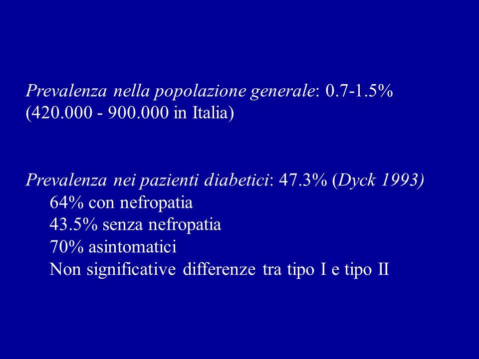 Prevalenza nella popolazione generale: 0.7-1.5% (420.000 - 900.000 in Italia) Prevalenza nei pazienti diabetici: 47.3% (Dyck 1993) 64% con nefropatia