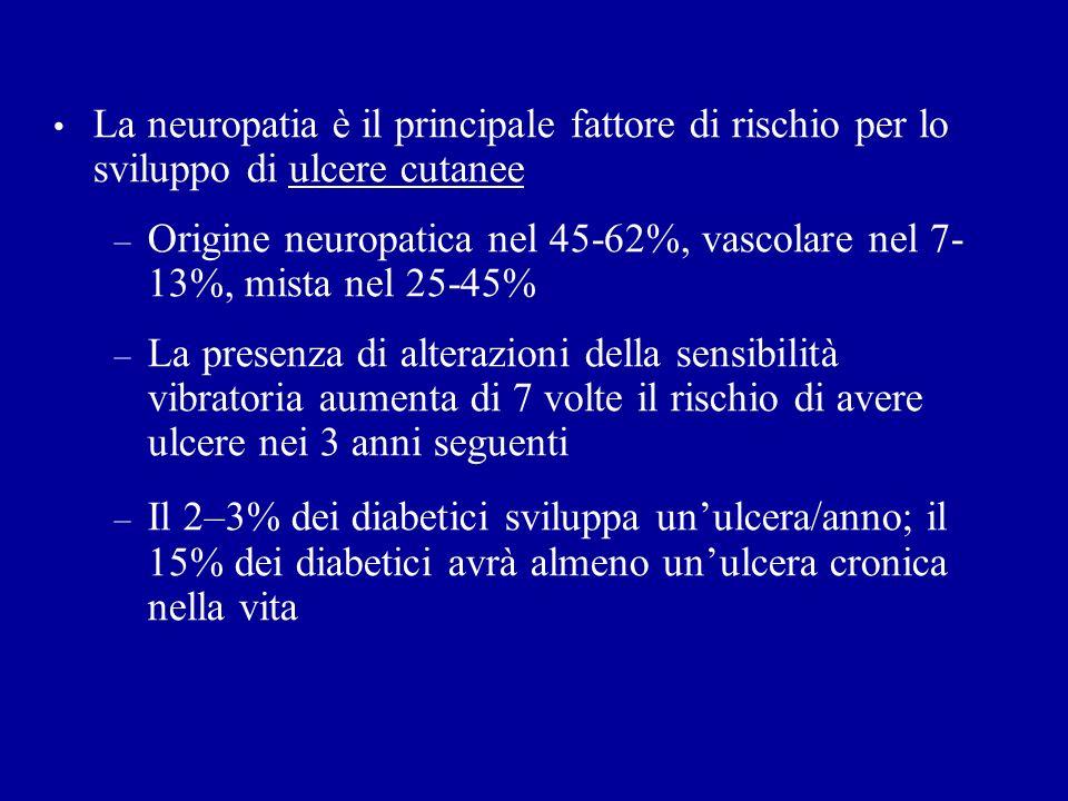 La neuropatia è il principale fattore di rischio per lo sviluppo di ulcere cutanee – Origine neuropatica nel 45-62%, vascolare nel 7- 13%, mista nel 2