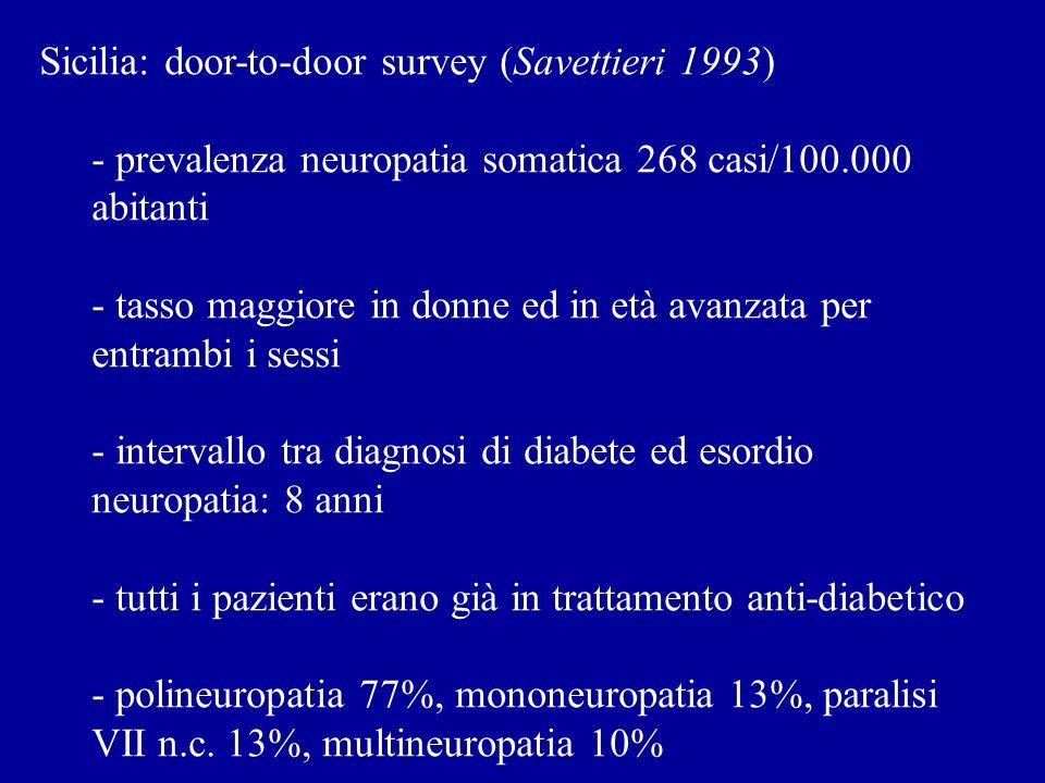 La patogenesi della forma classica di polineuropatia diabetica (simmetrica e distale) resta non completamente chiarita.