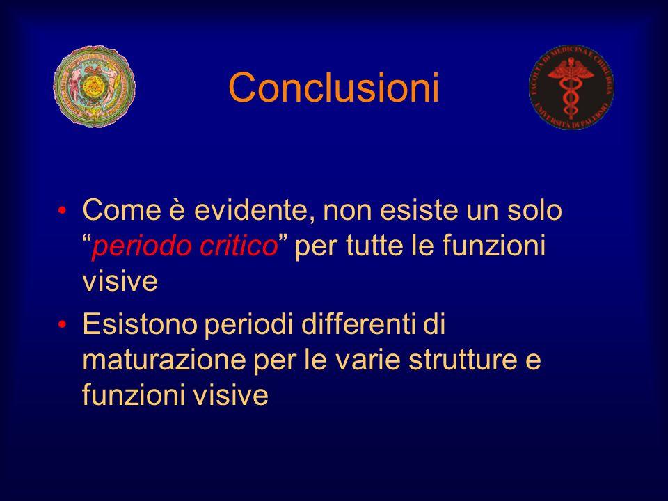 Conclusioni Come è evidente, non esiste un soloperiodo critico per tutte le funzioni visive Esistono periodi differenti di maturazione per le varie st