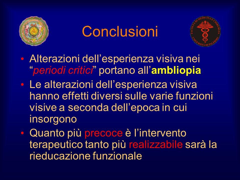 Conclusioni Alterazioni dellesperienza visiva neiperiodi critici portano allambliopia Le alterazioni dellesperienza visiva hanno effetti diversi sulle