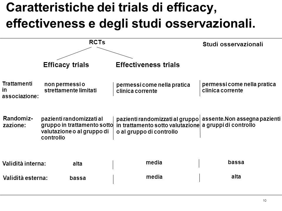10 Caratteristiche dei trials di efficacy, effectiveness e degli studi osservazionali. Efficacy trialsEffectiveness trials Studi osservazionali Tratta