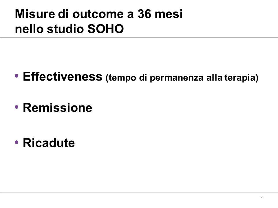 14 Misure di outcome a 36 mesi nello studio SOHO Effectiveness (tempo di permanenza alla terapia) Remissione Ricadute