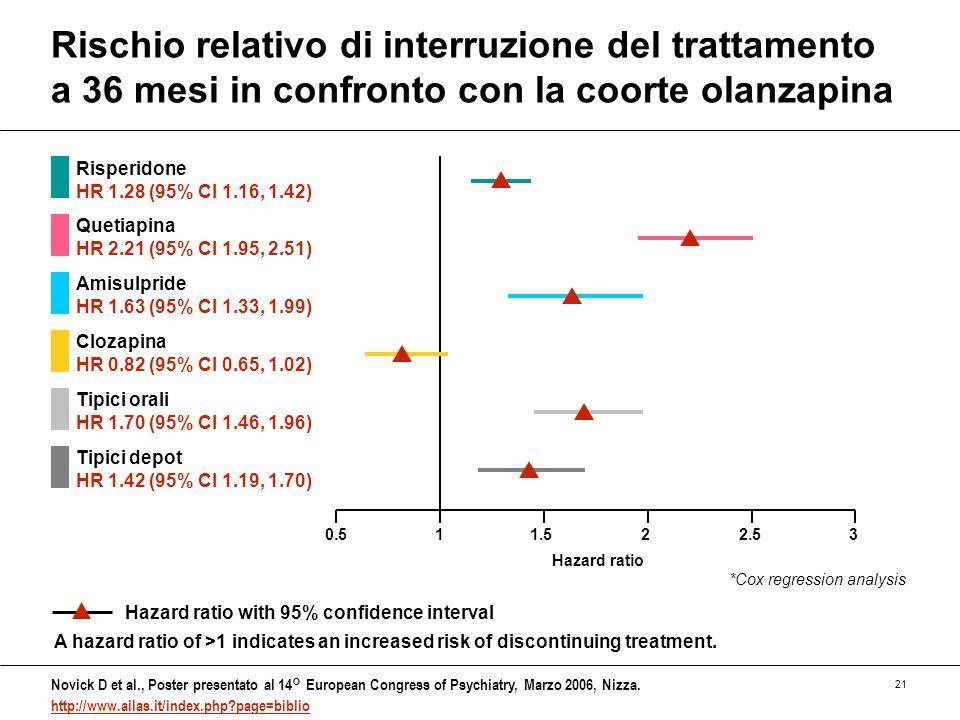 21 Rischio relativo di interruzione del trattamento a 36 mesi in confronto con la coorte olanzapina Novick D et al., Poster presentato al 14° European