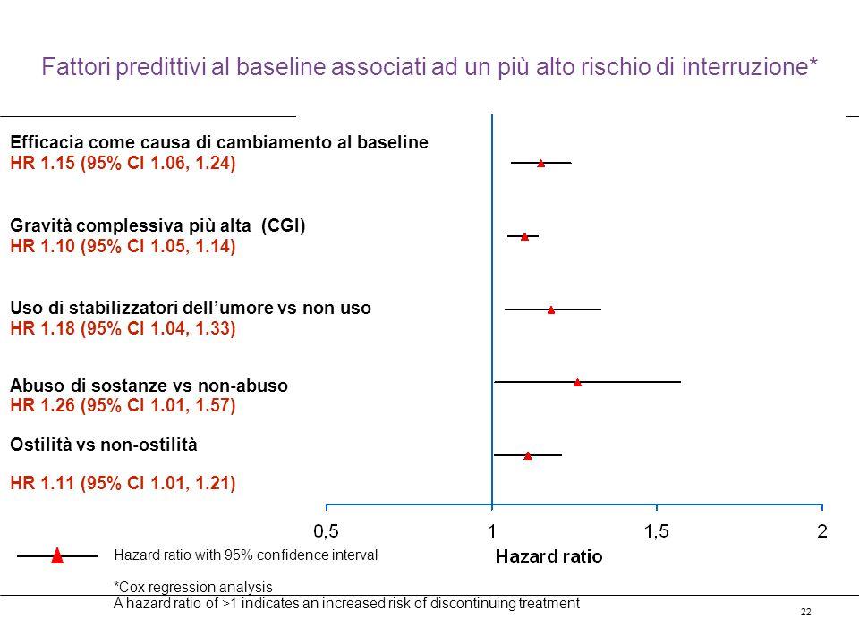 22 Fattori predittivi al baseline associati ad un più alto rischio di interruzione* Efficacia come causa di cambiamento al baseline HR 1.15 (95% CI 1.