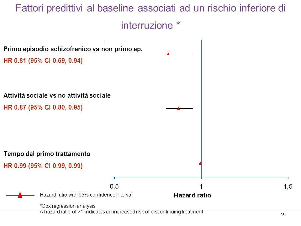 23 Fattori predittivi al baseline associati ad un rischio inferiore di interruzione * Primo episodio schizofrenico vs non primo ep. HR 0.81 (95% CI 0.