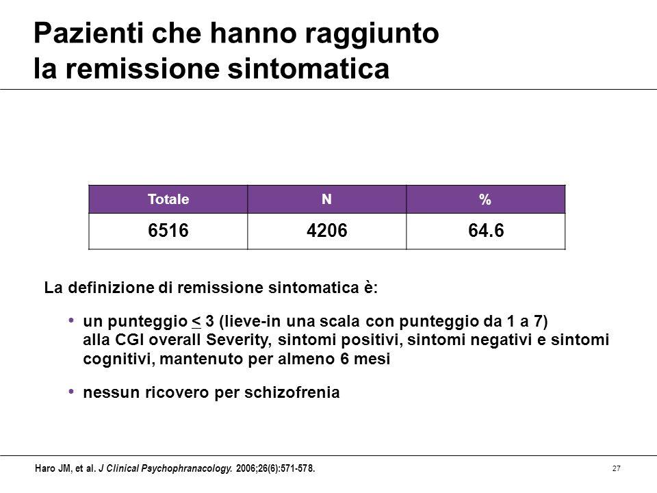 27 Pazienti che hanno raggiunto la remissione sintomatica TotaleN% 6516420664.6 La definizione di remissione sintomatica è: un punteggio < 3 (lieve-in