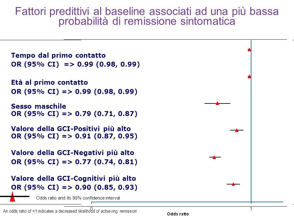 32 Fattori predittivi al baseline associati ad una più bassa probabilità di remissione sintomatica An odds ratio of <1 indicates a decreased likelihoo
