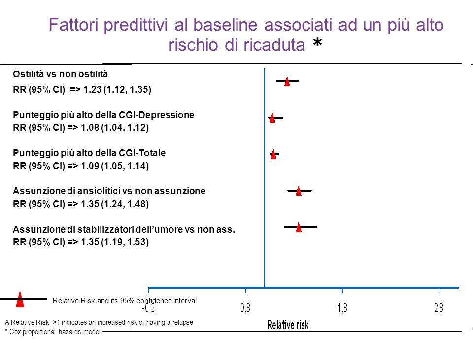 38 Fattori predittivi al baseline associati ad un più alto rischio di ricaduta * A Relative Risk >1 indicates an increased risk of having a relapse *