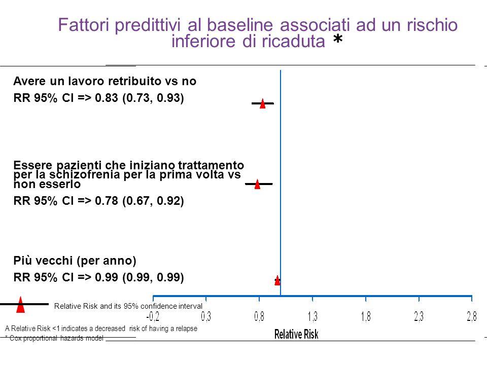39 A Relative Risk <1 indicates a decreased risk of having a relapse * Cox proportional hazards model Avere un lavoro retribuito vs no RR 95% CI => 0.