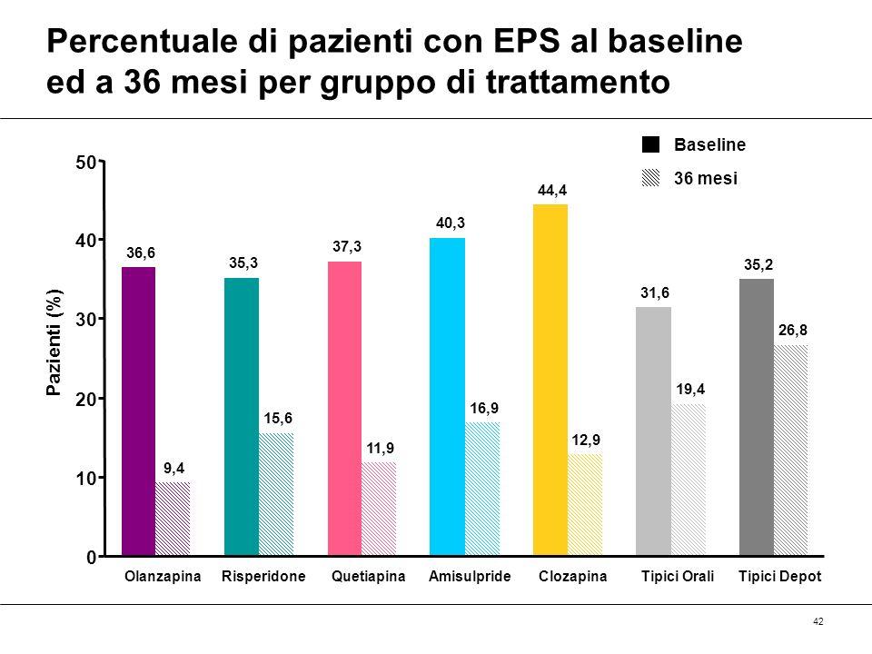 42 Percentuale di pazienti con EPS al baseline ed a 36 mesi per gruppo di trattamento 36,6 9,4 Olanzapina 35,3 15,6 Risperidone 37,3 11,9 Quetiapina 4