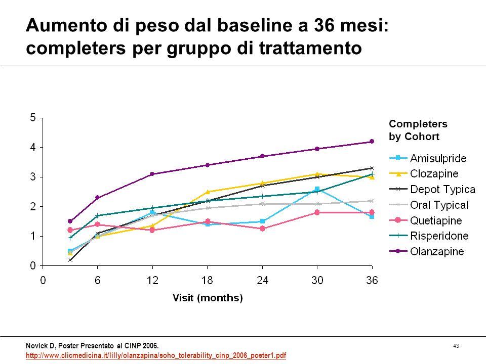 43 Aumento di peso dal baseline a 36 mesi: completers per gruppo di trattamento Novick D, Poster Presentato al CINP 2006. http://www.clicmedicina.it/l