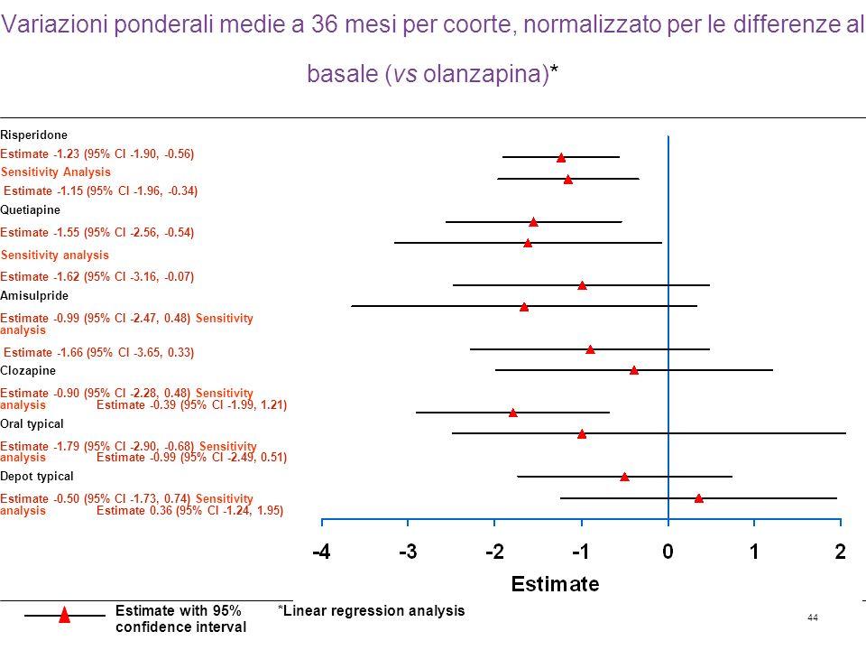 44 Variazioni ponderali medie a 36 mesi per coorte, normalizzato per le differenze al basale (vs olanzapina)* Risperidone Estimate -1.23 (95% CI -1.90