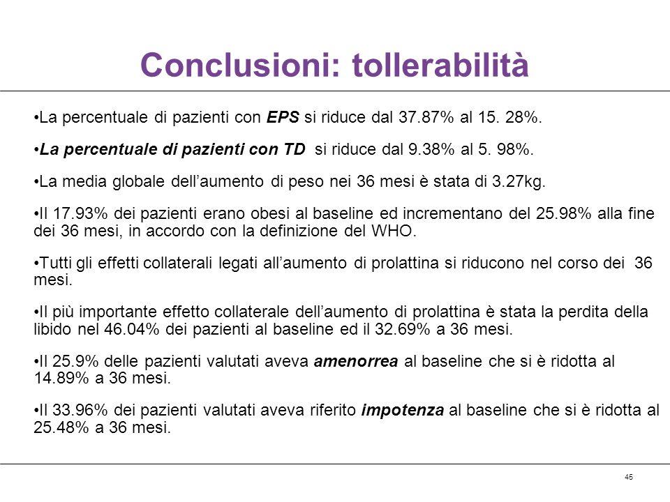45 Conclusioni: tollerabilità La percentuale di pazienti con EPS si riduce dal 37.87% al 15. 28%. La percentuale di pazienti con TD si riduce dal 9.38