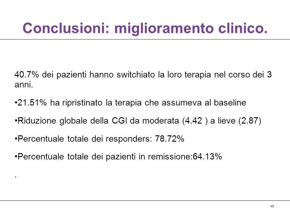 46 Conclusioni: miglioramento clinico. 40.7% dei pazienti hanno switchiato la loro terapia nel corso dei 3 anni. 21.51% ha ripristinato la terapia che